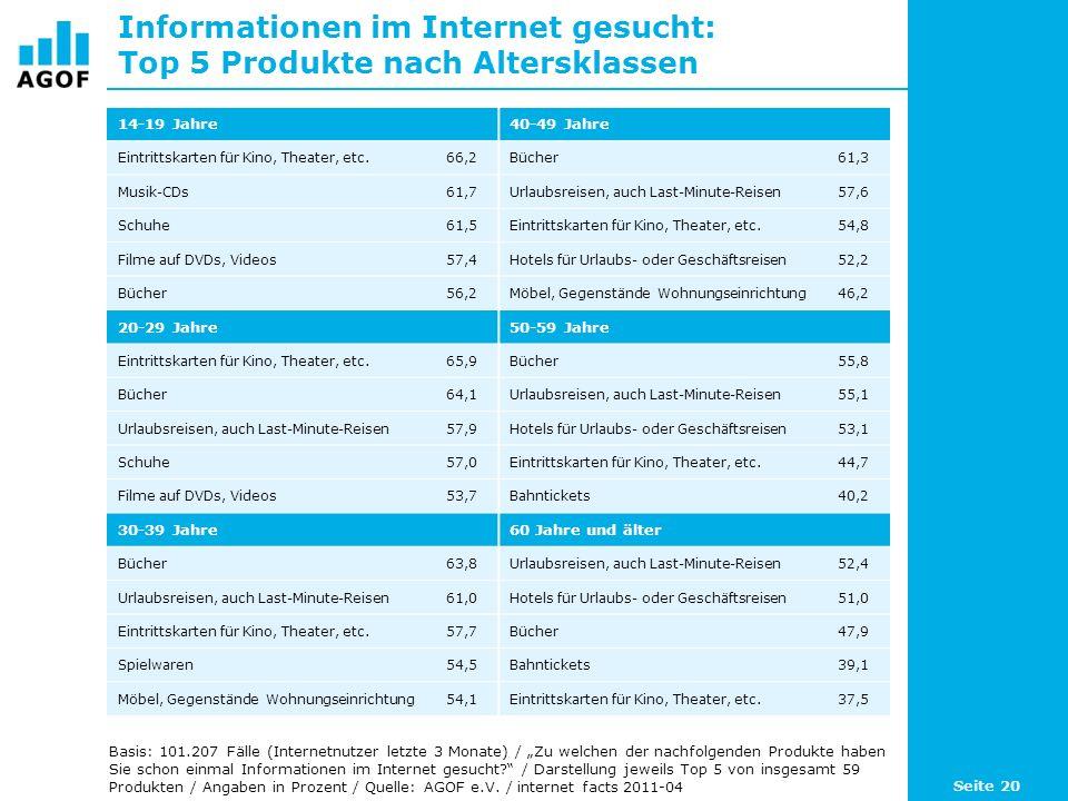 Informationen im Internet gesucht: Top 5 Produkte nach Altersklassen 14-19 Jahre40-49 Jahre Eintrittskarten für Kino, Theater, etc.66,2Bücher61,3 Musi