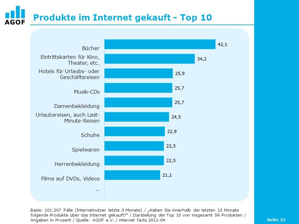 Produkte im Internet gekauft - Top 10 Basis: 101.207 Fälle (Internetnutzer letzte 3 Monate) / Haben Sie innerhalb der letzten 12 Monate folgende Produkte über das Internet gekauft.