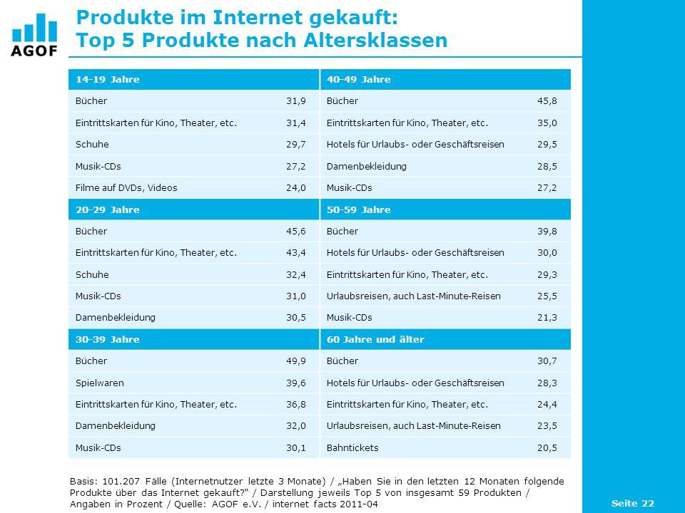 Produkte im Internet gekauft: Top 5 Produkte nach Altersklassen 14-19 Jahre40-49 Jahre Bücher31,9Bücher45,8 Eintrittskarten für Kino, Theater, etc.31,