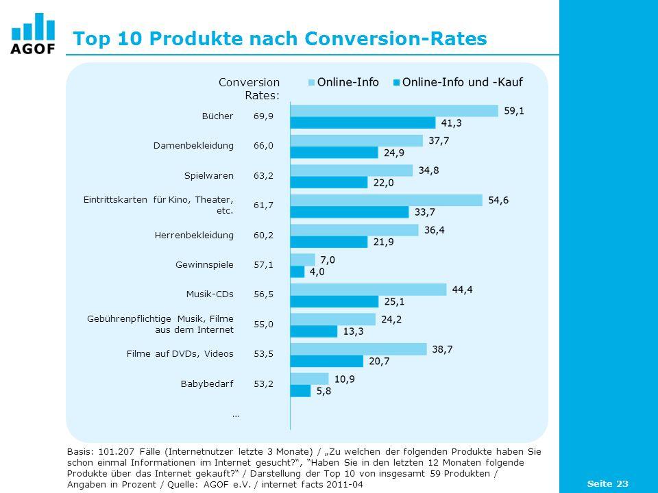 Top 10 Produkte nach Conversion-Rates Basis: 101.207 Fälle (Internetnutzer letzte 3 Monate) / Zu welchen der folgenden Produkte haben Sie schon einmal