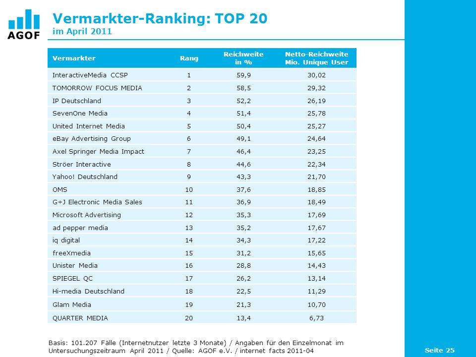 Vermarkter-Ranking: TOP 20 im April 2011 VermarkterRang Reichweite in % Netto-Reichweite Mio. Unique User InteractiveMedia CCSP159,930,02 TOMORROW FOC