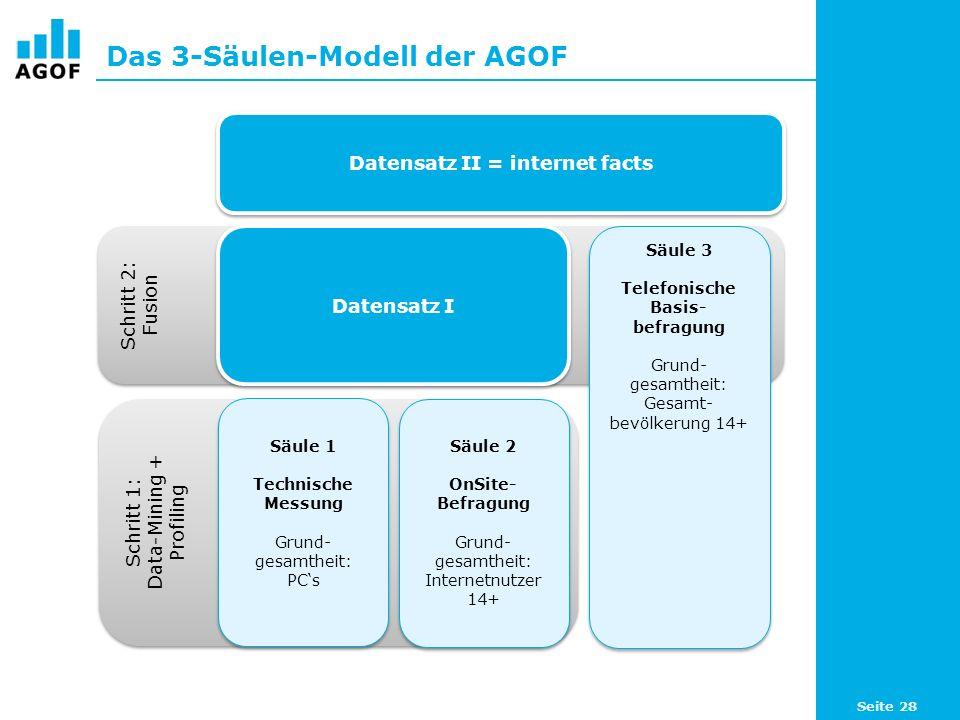 Das 3-Säulen-Modell der AGOF Schritt 1: Data-Mining + Profiling Schritt 1: Data-Mining + Profiling Säule 1 Technische Messung Grund- gesamtheit: PCs Säule 1 Technische Messung Grund- gesamtheit: PCs Säule 2 OnSite- Befragung Grund- gesamtheit: Internetnutzer 14+ Säule 2 OnSite- Befragung Grund- gesamtheit: Internetnutzer 14+ Schritt 2: Fusion Schritt 2: Fusion Säule 3 Telefonische Basis- befragung Grund- gesamtheit: Gesamt- bevölkerung 14+ Säule 3 Telefonische Basis- befragung Grund- gesamtheit: Gesamt- bevölkerung 14+ Datensatz I Datensatz II = internet facts Seite 28