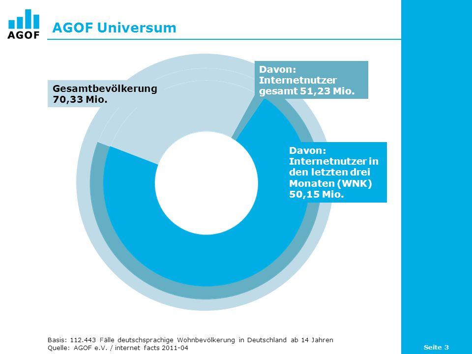 AGOF Universum Basis: 112.443 Fälle deutschsprachige Wohnbevölkerung in Deutschland ab 14 Jahren Quelle: AGOF e.V. / internet facts 2011-04 Gesamtbevö