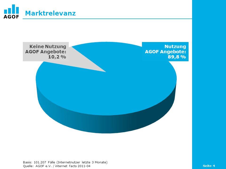 Marktrelevanz Basis: 101.172 Fälle (Internetnutzer letzte 3 Monate) Quelle: AGOF e.V.