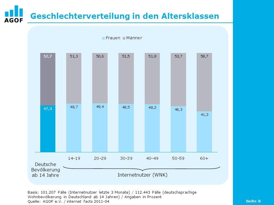 Geschlechterverteilung in den Altersklassen Basis: 101.207 Fälle (Internetnutzer letzte 3 Monate) / 112.443 Fälle (deutschsprachige Wohnbevölkerung in Deutschland ab 14 Jahren) / Angaben in Prozent Quelle: AGOF e.V.