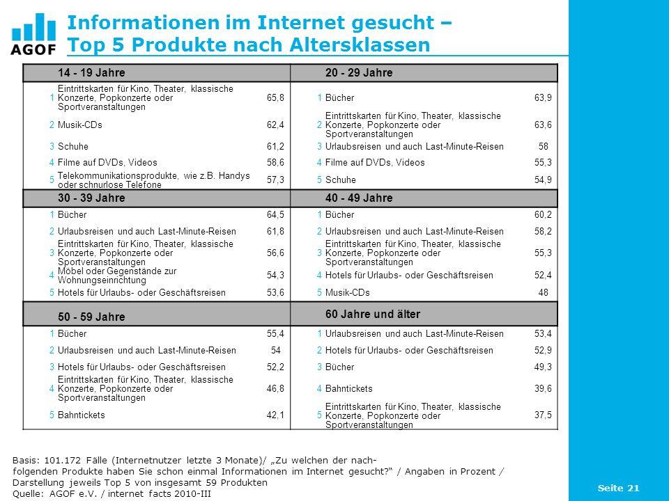 Seite 21 Informationen im Internet gesucht – Top 5 Produkte nach Altersklassen Basis: 101.172 Fälle (Internetnutzer letzte 3 Monate)/ Zu welchen der nach- folgenden Produkte haben Sie schon einmal Informationen im Internet gesucht.