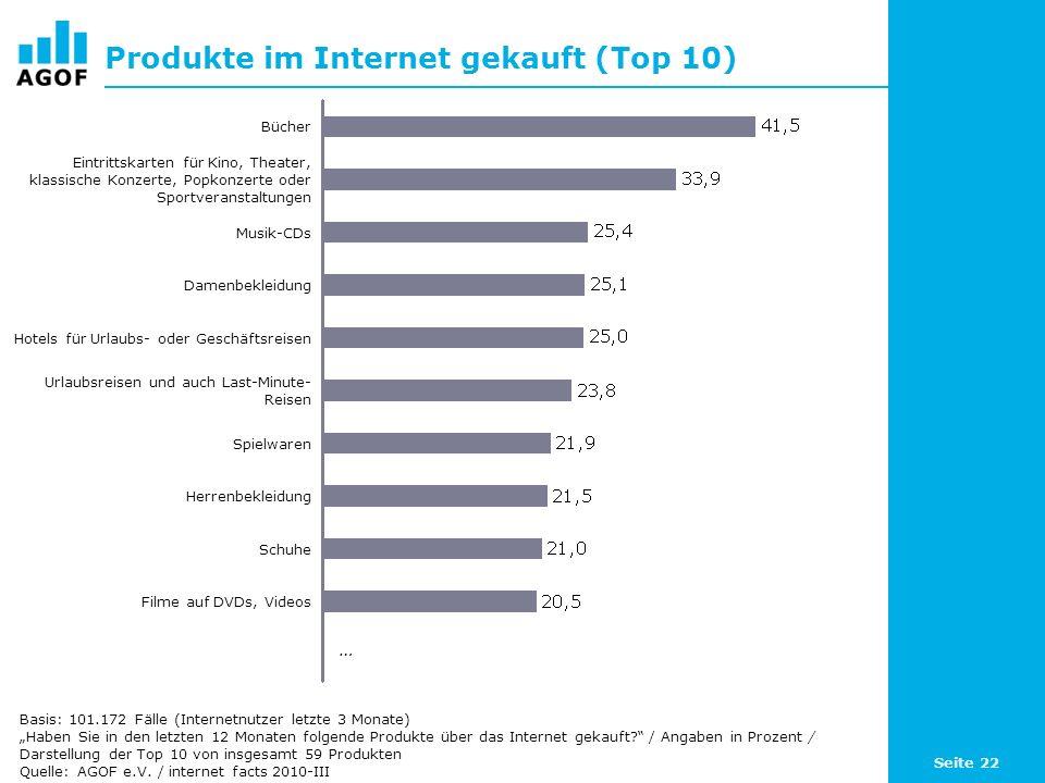 Seite 22 Produkte im Internet gekauft (Top 10) Basis: 101.172 Fälle (Internetnutzer letzte 3 Monate) Haben Sie in den letzten 12 Monaten folgende Produkte über das Internet gekauft.
