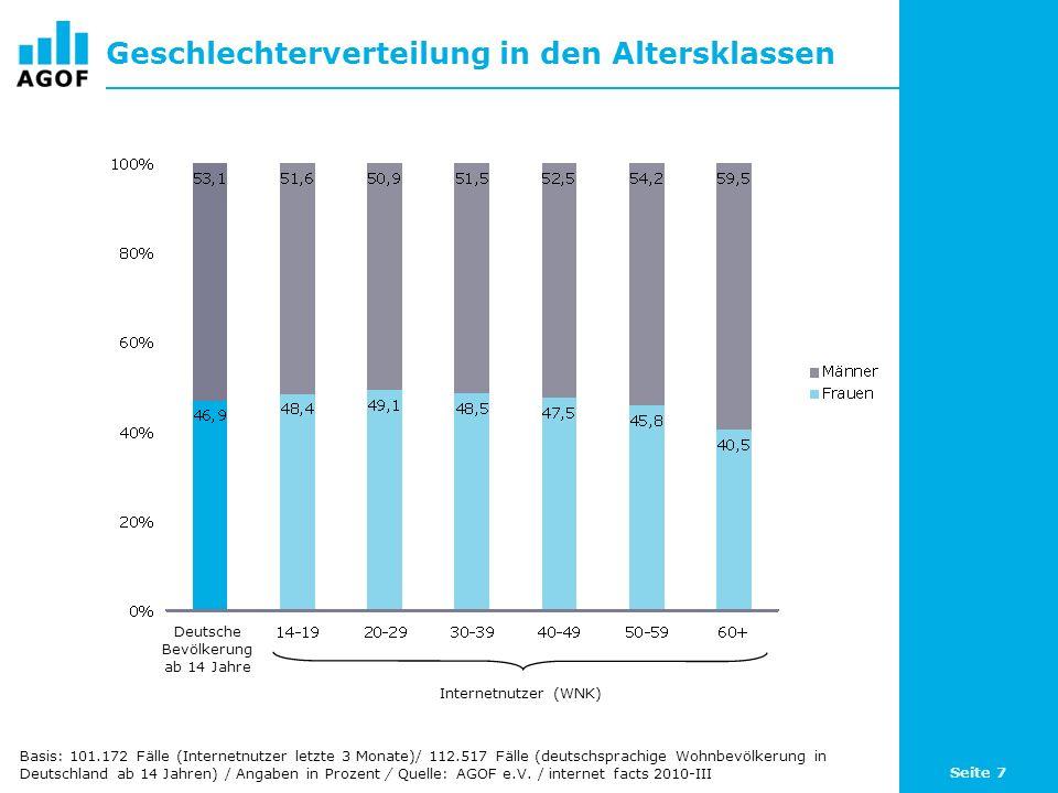 Seite 7 Geschlechterverteilung in den Altersklassen Basis: 101.172 Fälle (Internetnutzer letzte 3 Monate)/ 112.517 Fälle (deutschsprachige Wohnbevölkerung in Deutschland ab 14 Jahren) / Angaben in Prozent / Quelle: AGOF e.V.