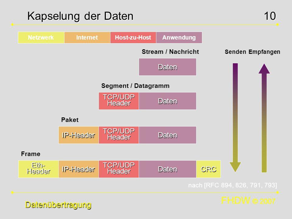 FHDW © 2007 10 TCP/UDP Header Datenübertragung Kapselung der Daten NetzwerkInternetHost-zu-HostAnwendung Daten Daten Daten Daten IP-Header IP-Header E