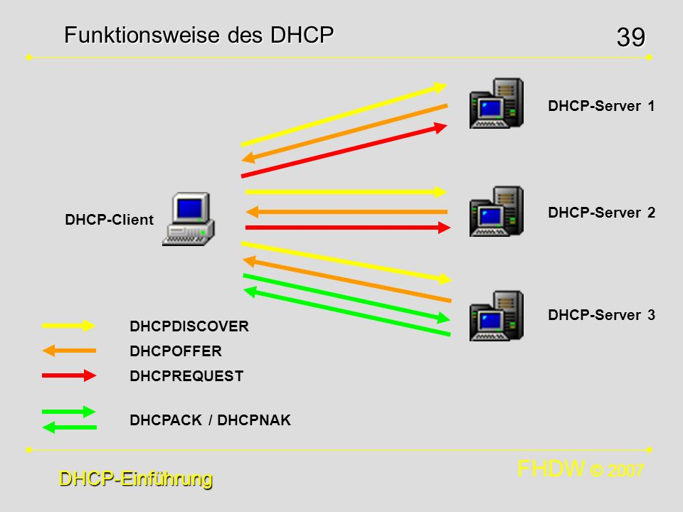 FHDW © 2007 39 Funktionsweise des DHCP DHCP-Einführung DHCPDISCOVER DHCPOFFER DHCPREQUEST DHCPACK / DHCPNAK DHCP-Client DHCP-Server 1 DHCP-Server 2 DH