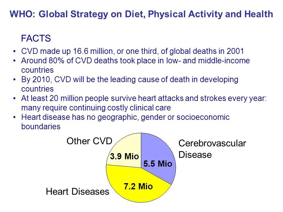 Herz-Kreislauf-Erkrankungen: Todesursache Nr.