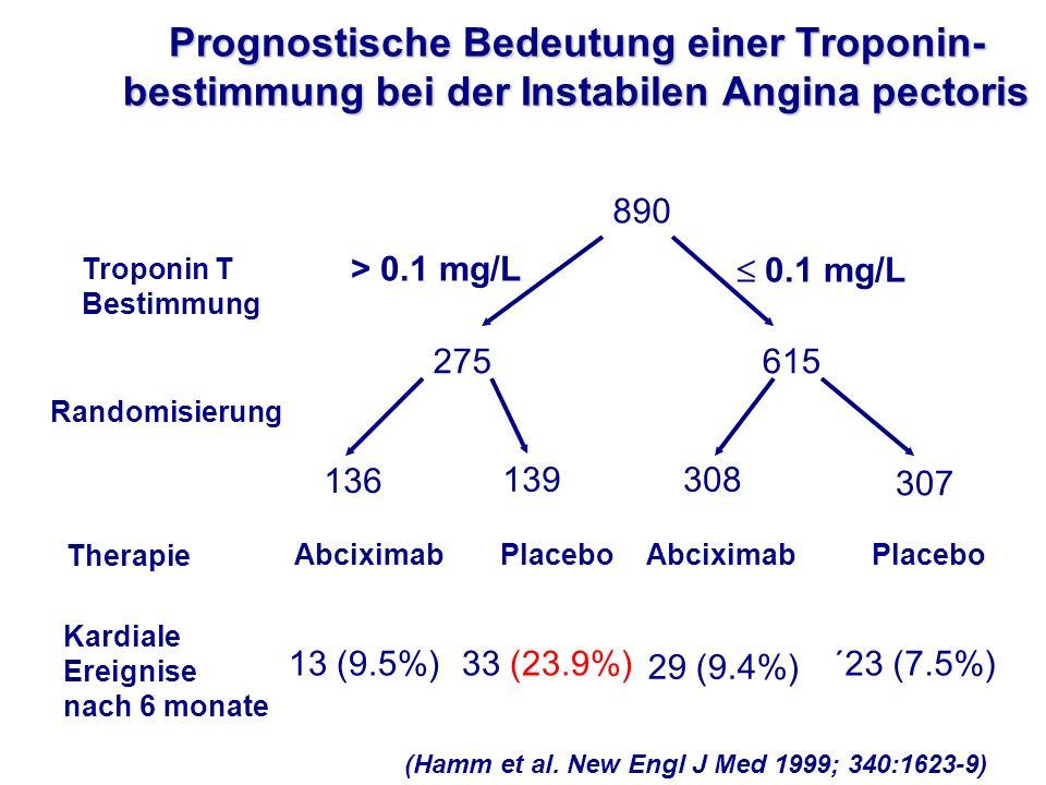890 275615 Troponin T Bestimmung Randomisierung 136 139308 307 Therapie Kardiale Ereignise nach 6 monate AbciximabPlacebo Abciximab 33 (23.9%) 29 (9.4