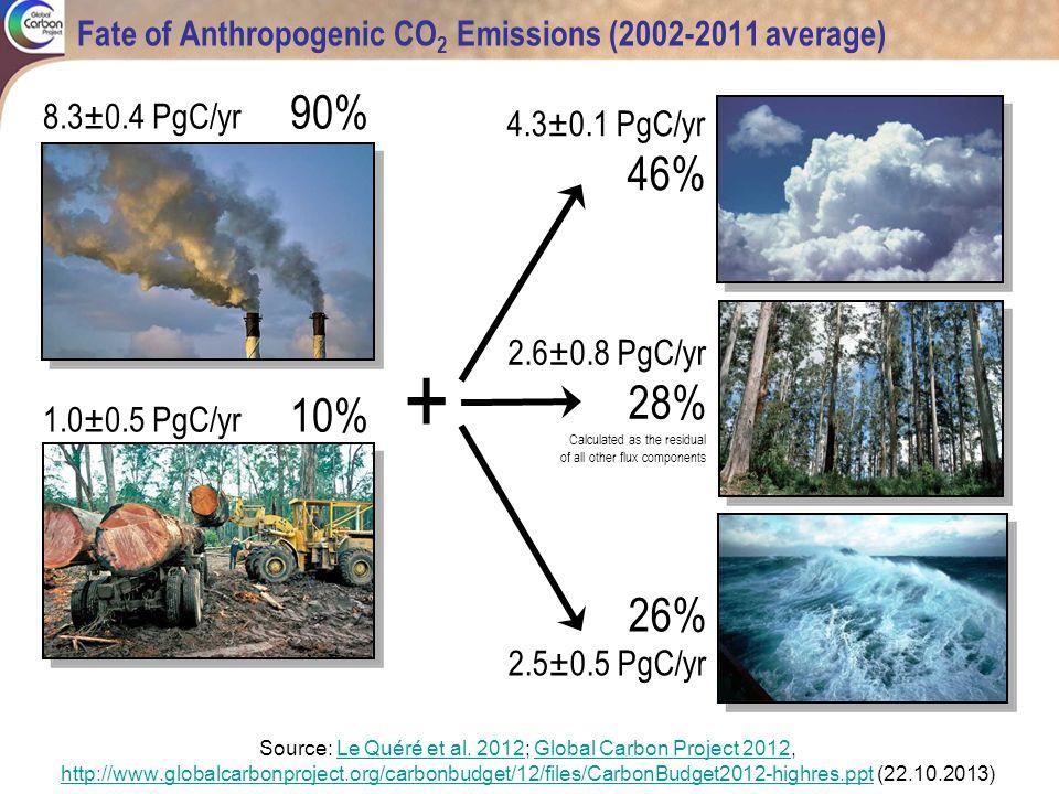 Fate of Anthropogenic CO 2 Emissions (2002-2011 average) Source: Le Quéré et al. 2012; Global Carbon Project 2012,Le Quéré et al. 2012Global Carbon Pr