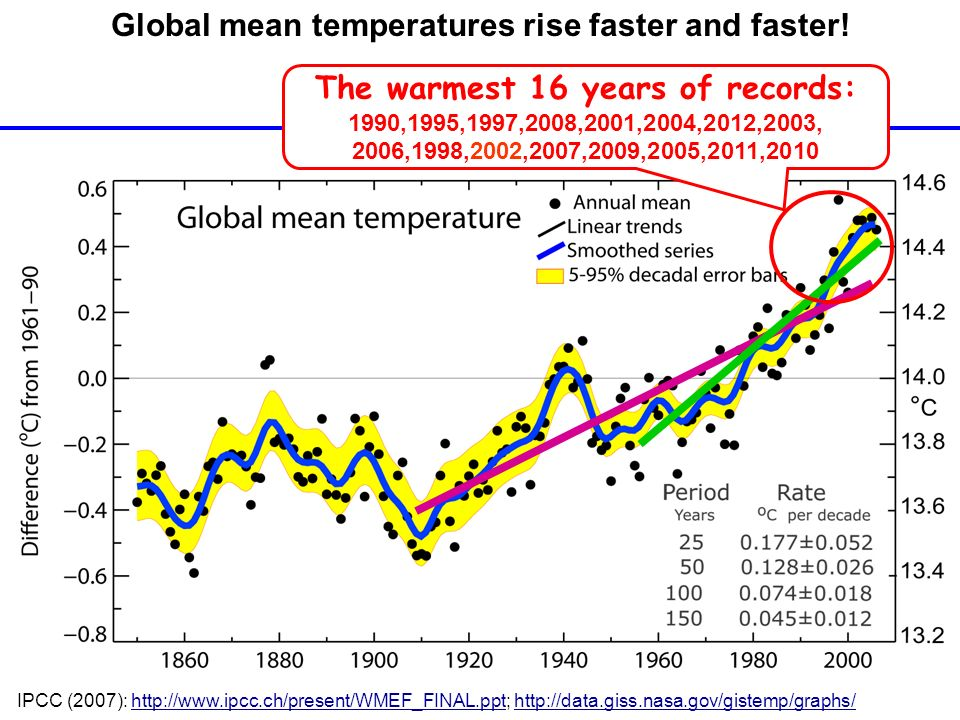 Global mean temperatures rise faster and faster! The warmest 16 years of records: 1990,1995,1997,2008,2001,2004,2012,2003, 2006,1998,2002,2007,2009,20