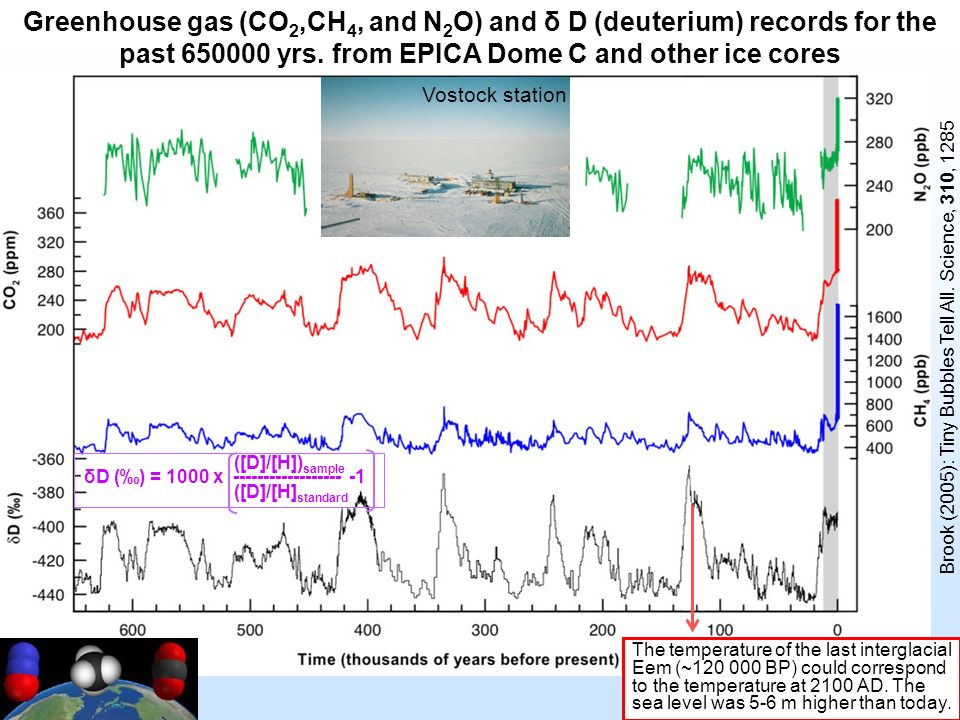Greenhouse gas (CO 2,CH 4, and N 2 O) and δ D (deuterium) records for the past 650000 yrs. from EPICA Dome C and other ice cores Brook (2005): Tiny Bu