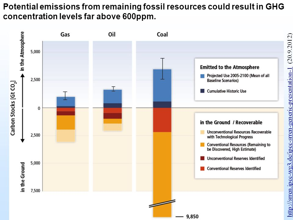 Potential emissions from remaining fossil resources could result in GHG concentration levels far above 600ppm. http://srren.ipcc-wg3.de/ipcc-srren-gen