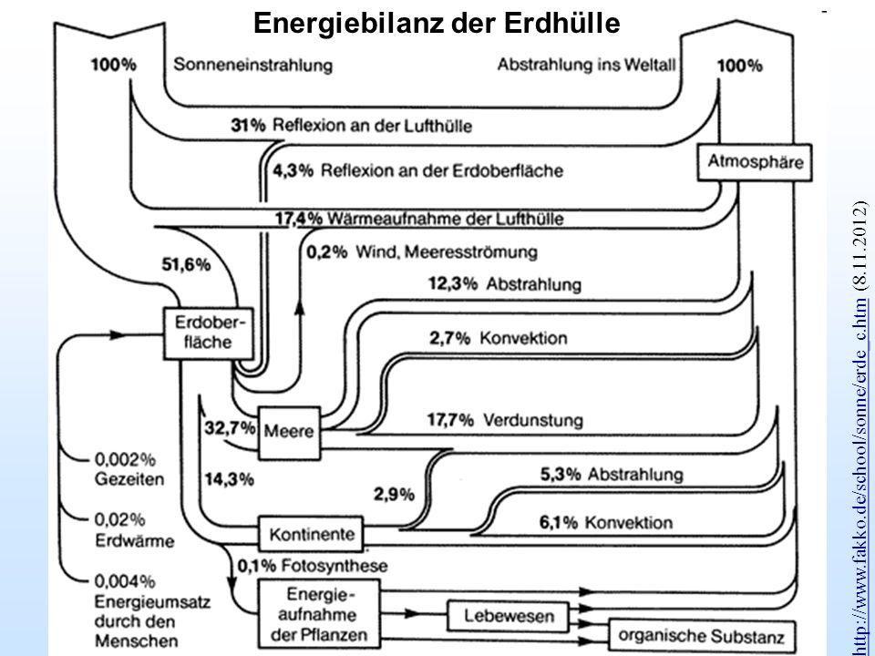 http://www.fakko.de/school/sonne/erde_c.htmhttp://www.fakko.de/school/sonne/erde_c.htm (8.11.2012) Energiebilanz der Erdhülle