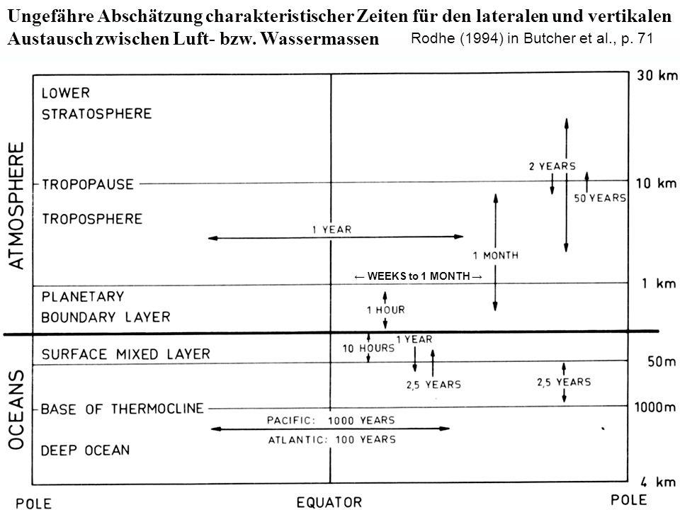 Rodhe (1994) in Butcher et al., p. 71 Ungefähre Abschätzung charakteristischer Zeiten für den lateralen und vertikalen Austausch zwischen Luft- bzw. W