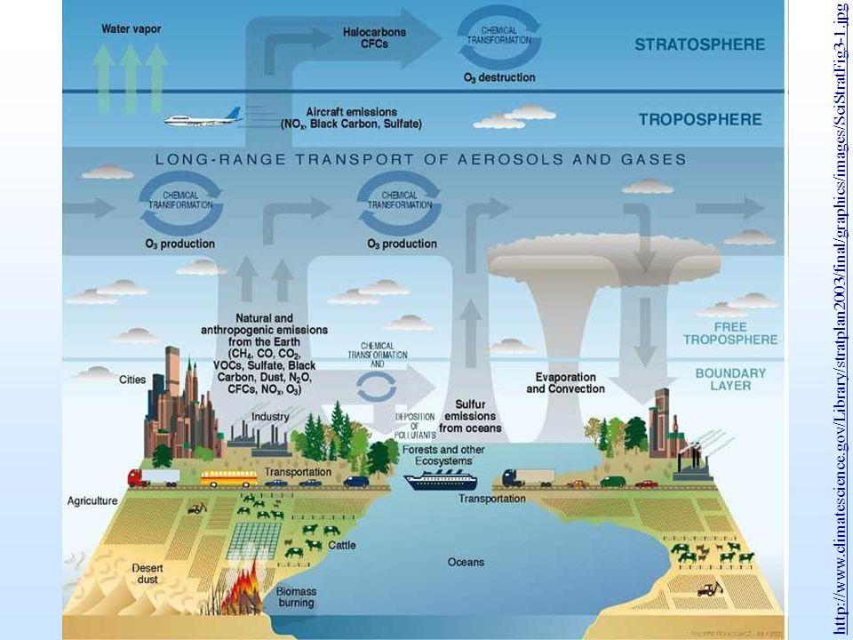 Menschen-verursachte (= anthropogene oder technogene) Veränderungen der Atmosphäre und ihre Auswirkungen Emission von Treibhausgasen wie CO 2 und CH 4 Treibhauseffekt Emission Ozon-abbauender Substanzen Ozonloch Emission von Partikeln und Nukleationskeimen Sichtverminderung, Emission von Säurebildnern (Stickoxide, SO 2 etc.) Niederschlags-, Boden-, Gewässerversauerung, Waldsterben Emission von Säurebildnern, Partikeln und photochemischer Smog, reaktiven Gasen Materialkorrosion, Gesund- heitsbeeinträchtigung durch Inhalation oder Deposition Ursache Wirkung