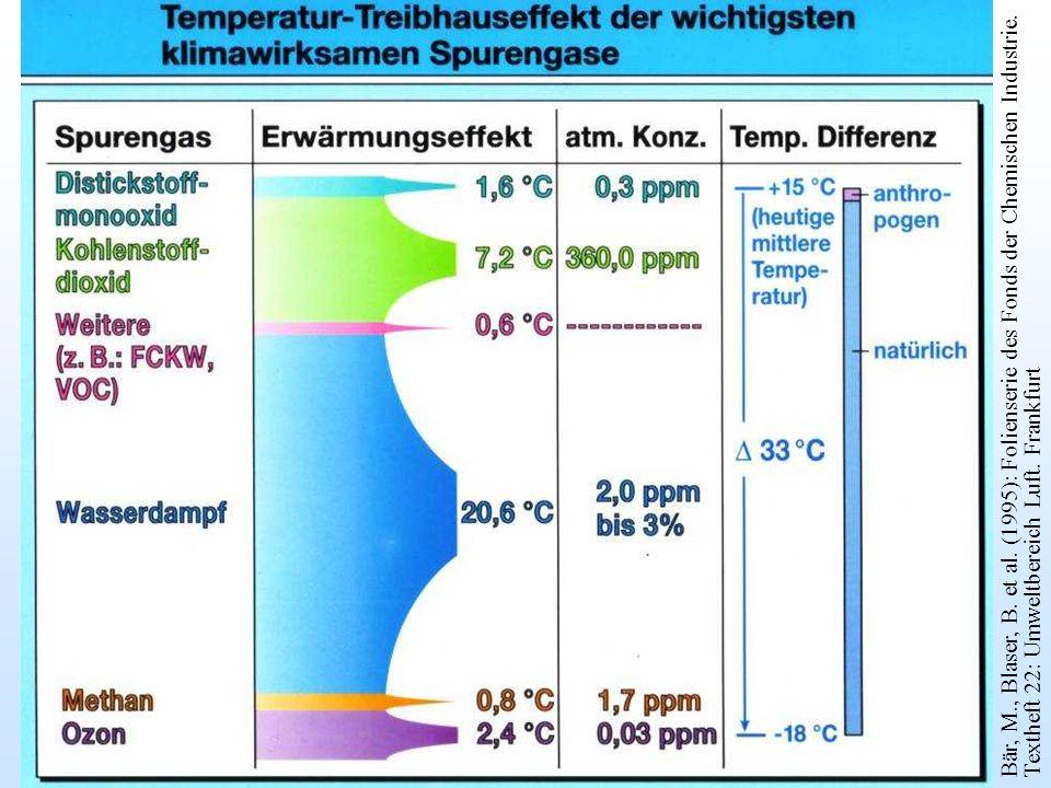 Bär, M., Blaser, B. et al. (1995): Folienserie des Fonds der Chemischen Industrie. Textheft 22: Umweltbereich Luft. Frankfurt