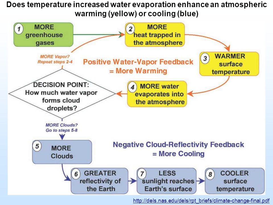 Does temperature increased water evaporation enhance an atmospheric warming (yellow) or cooling (blue) http://dels.nas.edu/dels/rpt_briefs/climate-cha