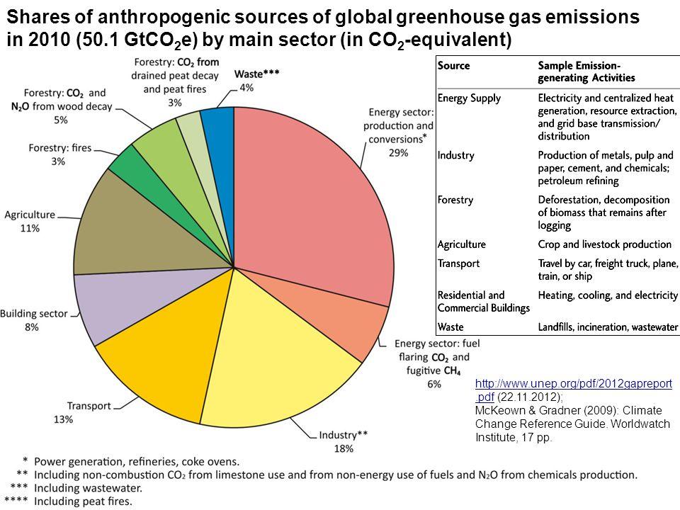 http://www.unep.org/pdf/2012gapreport.pdfhttp://www.unep.org/pdf/2012gapreport.pdf (22.11.2012); McKeown & Gradner (2009): Climate Change Reference Gu