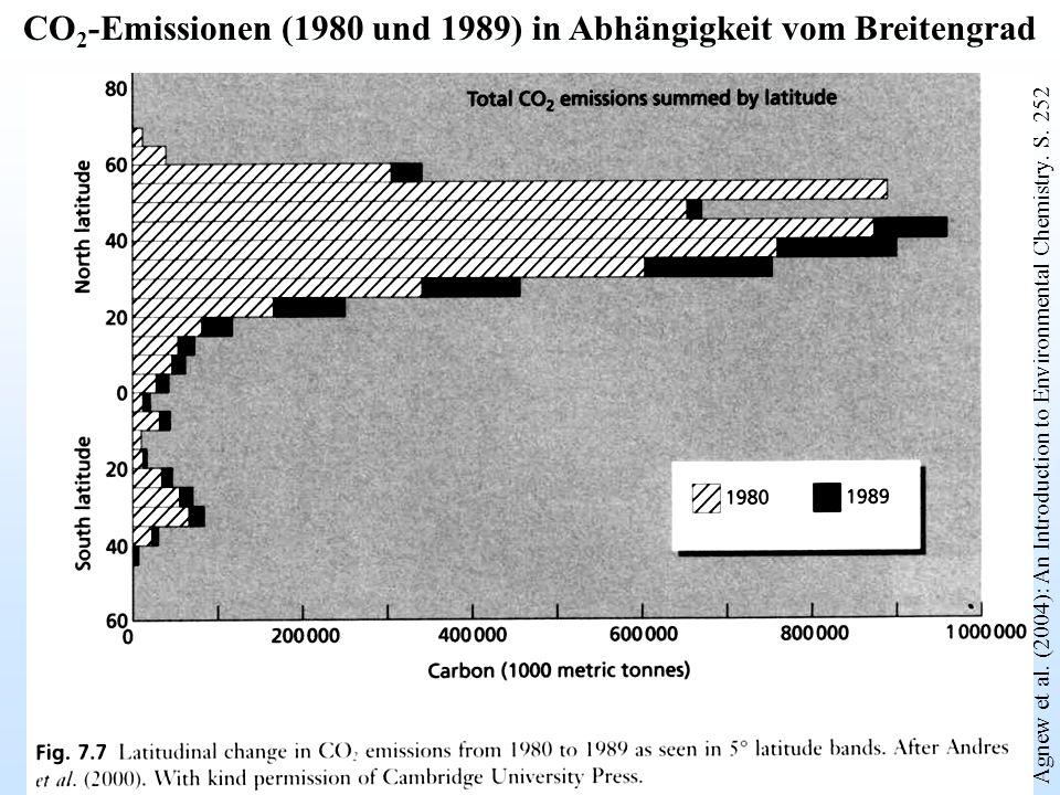 Agnew et al. (2004): An Introduction to Environmental Chemistry. S. 252 CO 2 -Emissionen (1980 und 1989) in Abhängigkeit vom Breitengrad
