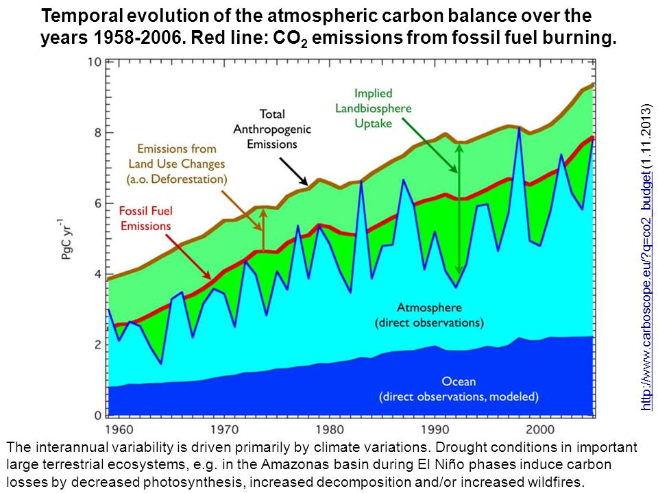 Temporal evolution of the atmospheric carbon balance over the years 1958-2006. Red line: CO 2 emissions from fossil fuel burning. http://www.carboscop