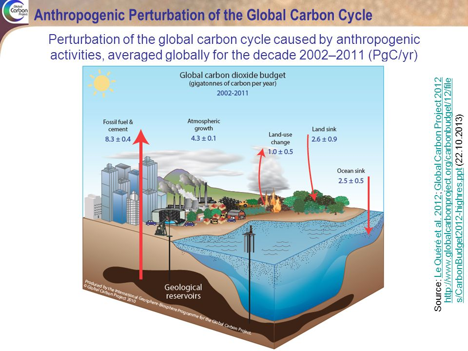 Residence time in the atmosphere Maximum scale of the problem Quelle: EEA 1995, Centre for Airborne Organics 1997 Selected pollutants, their average residence times in the atmosphere and maximum extent of their impact UNEP (2007): Geo-4 Report.