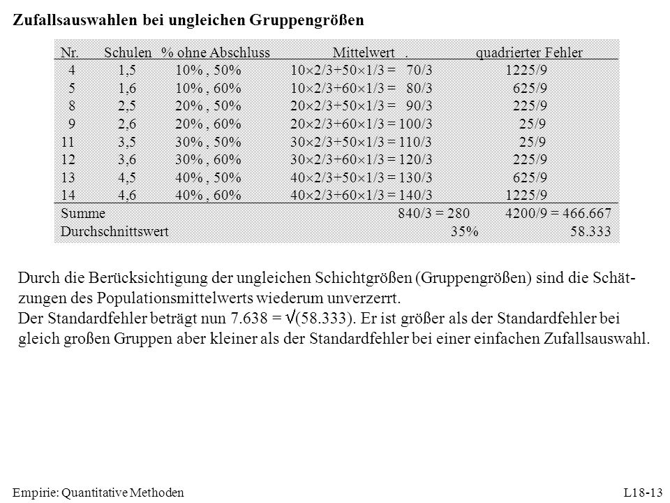 Empirie: Quantitative MethodenL18-13 Zufallsauswahlen bei ungleichen Gruppengrößen Nr.Schulen% ohne AbschlussMittelwert.quadrierter Fehler 41,510%, 50