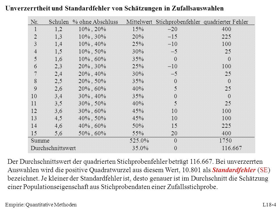 Empirie: Quantitative MethodenL18-4 Unverzerrtheit und Standardfehler von Schätzungen in Zufallsauswahlen Der Durchschnittswert der quadrierten Stichp