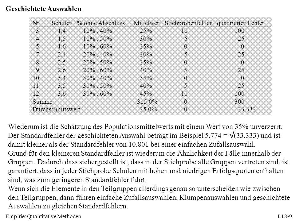 Empirie: Quantitative MethodenL18-9 Geschichtete Auswahlen Wiederum ist die Schätzung des Populationsmittelwerts mit einem Wert von 35% unverzerrt. De