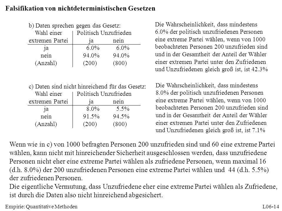 Empirie: Quantitative MethodenL06-14 Falsifikation von nichtdeterministischen Gesetzen b) Daten sprechen gegen das Gesetz: Wahl einerPolitisch Unzufri