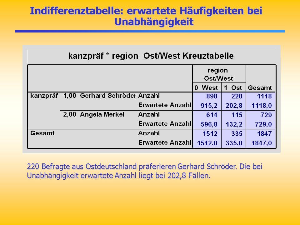 Indifferenztabelle: erwartete Häufigkeiten bei Unabhängigkeit 220 Befragte aus Ostdeutschland präferieren Gerhard Schröder. Die bei Unabhängigkeit erw