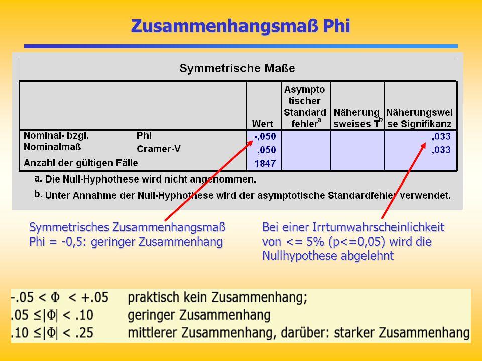 Zusammenhangsmaß Phi Symmetrisches Zusammenhangsmaß Phi = -0,5: geringer Zusammenhang Bei einer Irrtumwahrscheinlichkeit von <= 5% (p<=0,05) wird die