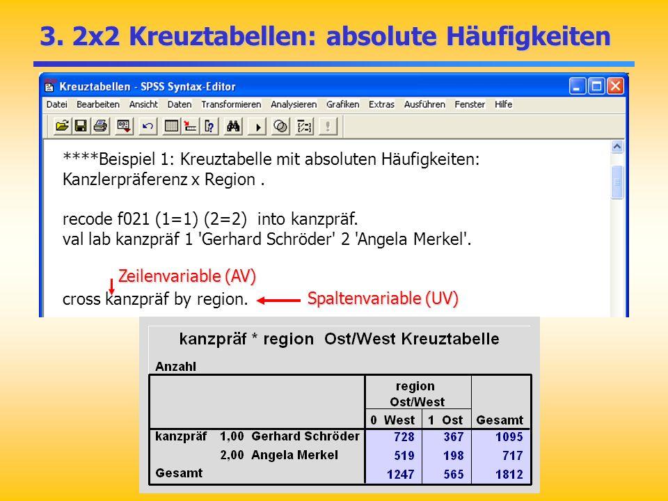 ****Beispiel 1: Kreuztabelle mit absoluten Häufigkeiten: Kanzlerpräferenz x Region. recode f021 (1=1) (2=2) into kanzpräf. val lab kanzpräf 1 'Gerhard