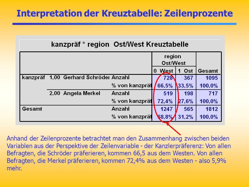 Indifferenztabelle: erwartete Häufigkeiten bei Unabhängigkeit ****Indifferenztabelle cross kanzpräf by region /cells count expected.