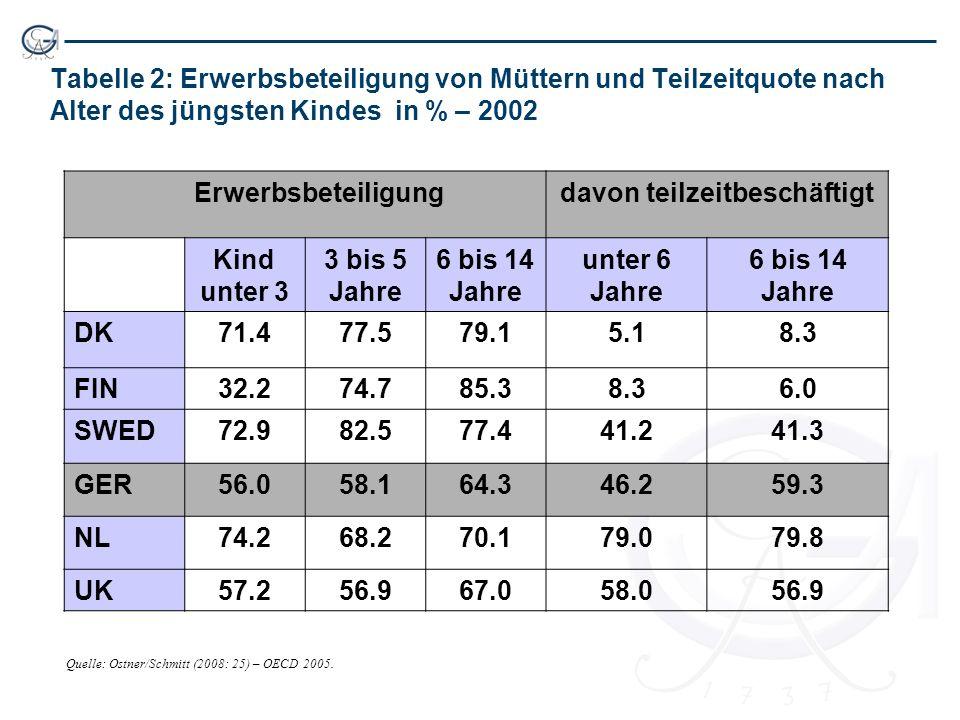 Tabelle 2: Erwerbsbeteiligung von Müttern und Teilzeitquote nach Alter des jüngsten Kindes in % – 2002 Erwerbsbeteiligungdavon teilzeitbeschäftigt Kin