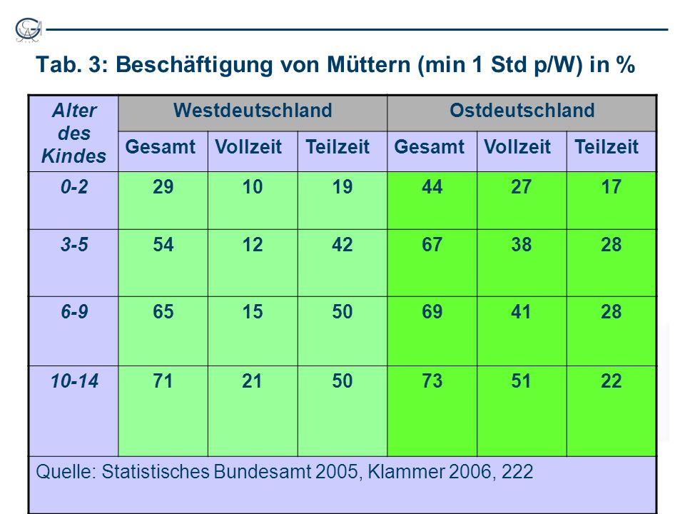 Tab. 3: Beschäftigung von Müttern (min 1 Std p/W) in % Alter des Kindes WestdeutschlandOstdeutschland GesamtVollzeitTeilzeitGesamtVollzeitTeilzeit 0-2