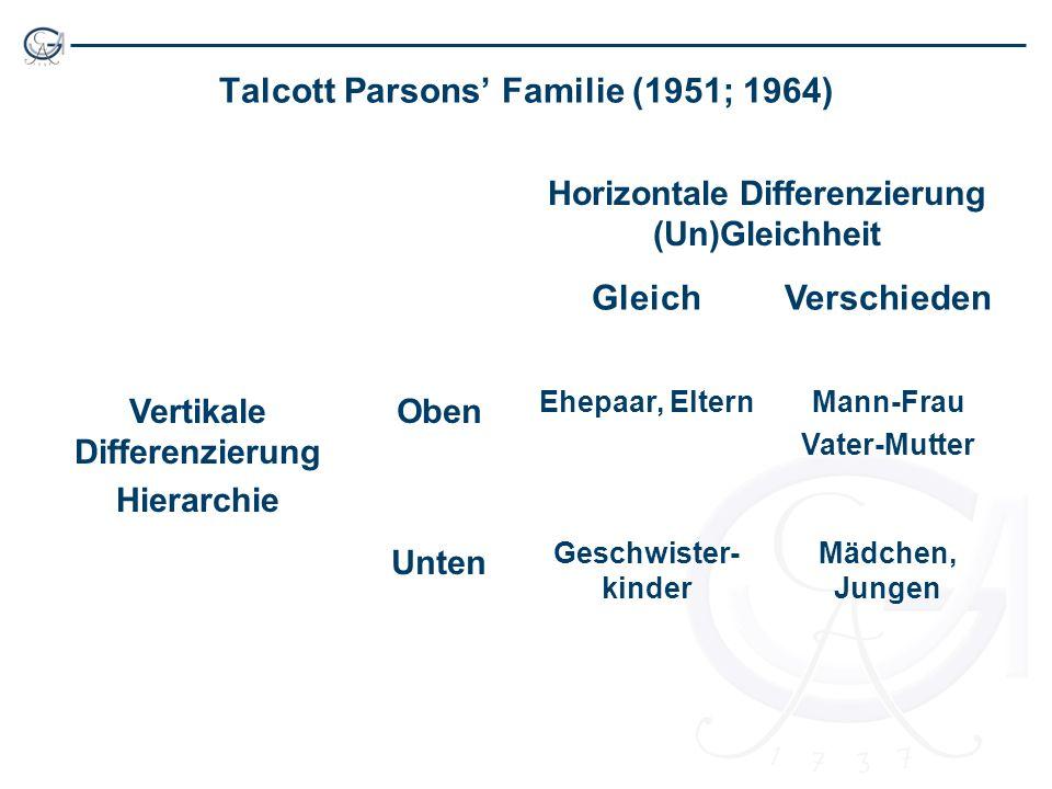 Talcott Parsons Familie (1951; 1964) Horizontale Differenzierung (Un)Gleichheit GleichVerschieden Vertikale Differenzierung Hierarchie Oben Ehepaar, ElternMann-Frau Vater-Mutter Unten Geschwister- kinder Mädchen, Jungen