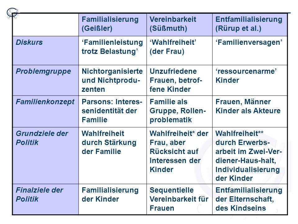 Familialisierung (Geißler) Vereinbarkeit (Süßmuth) Entfamilialisierung (Rürup et al.) DiskursFamilienleistung trotz Belastung Wahlfreiheit (der Frau)