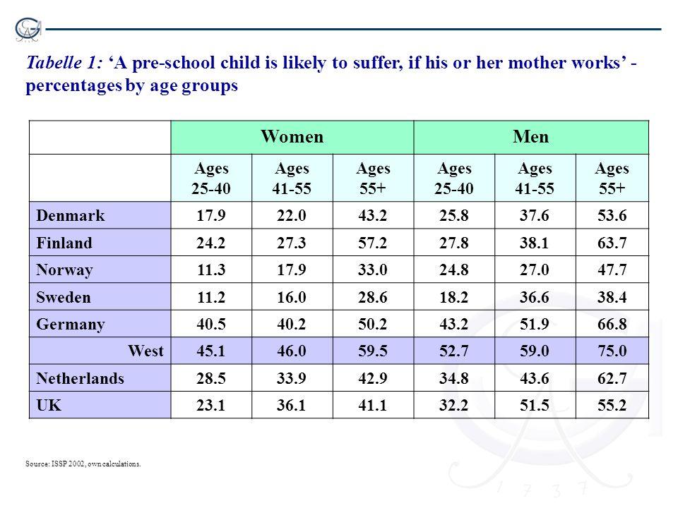 Tabelle 2: Erwerbsbeteiligung von Müttern und Teilzeitquote nach Alter des jüngsten Kindes in % – 2002 Erwerbsbeteiligungdavon teilzeitbeschäftigt Kind unter 3 3 bis 5 Jahre 6 bis 14 Jahre unter 6 Jahre 6 bis 14 Jahre DK71.477.579.15.18.3 FIN32.274.785.38.36.0 SWED72.982.577.441.241.3 GER56.058.164.346.259.3 NL74.268.270.179.079.8 UK57.256.967.058.056.9 Quelle: Ostner/Schmitt (2008: 25) – OECD 2005.