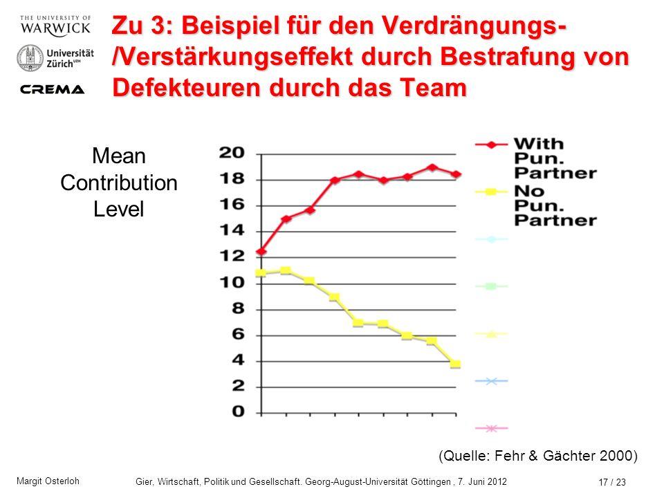 Margit Osterloh Gier, Wirtschaft, Politik und Gesellschaft. Georg-August-Universität Göttingen, 7. Juni 2012 16 / 23 Zu 3: Beispiel für den Verdrängun