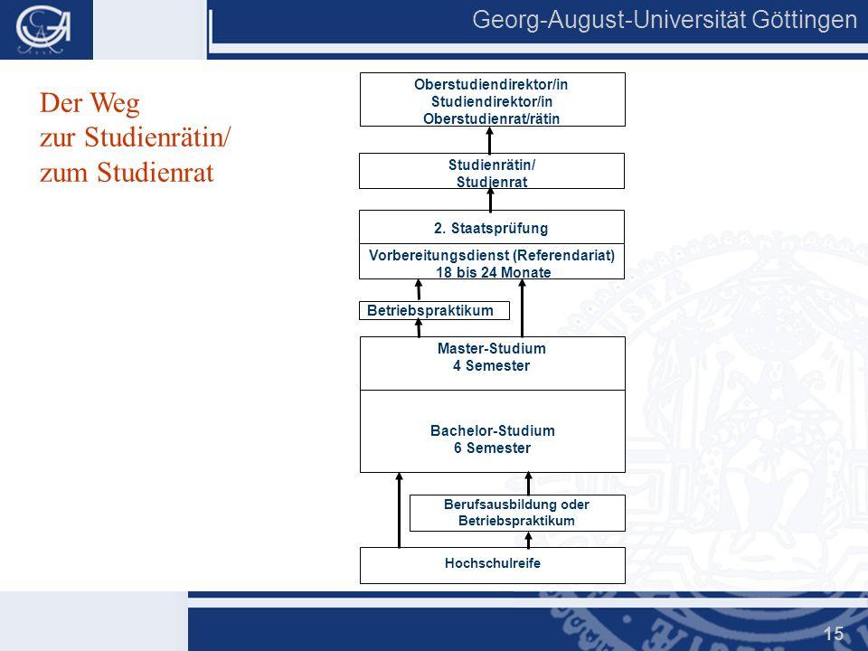 Georg-August-Universität Göttingen 15 Der Weg zur Studienrätin/ zum Studienrat Hochschulreife Berufsausbildung oder Betriebspraktikum Bachelor-Studium