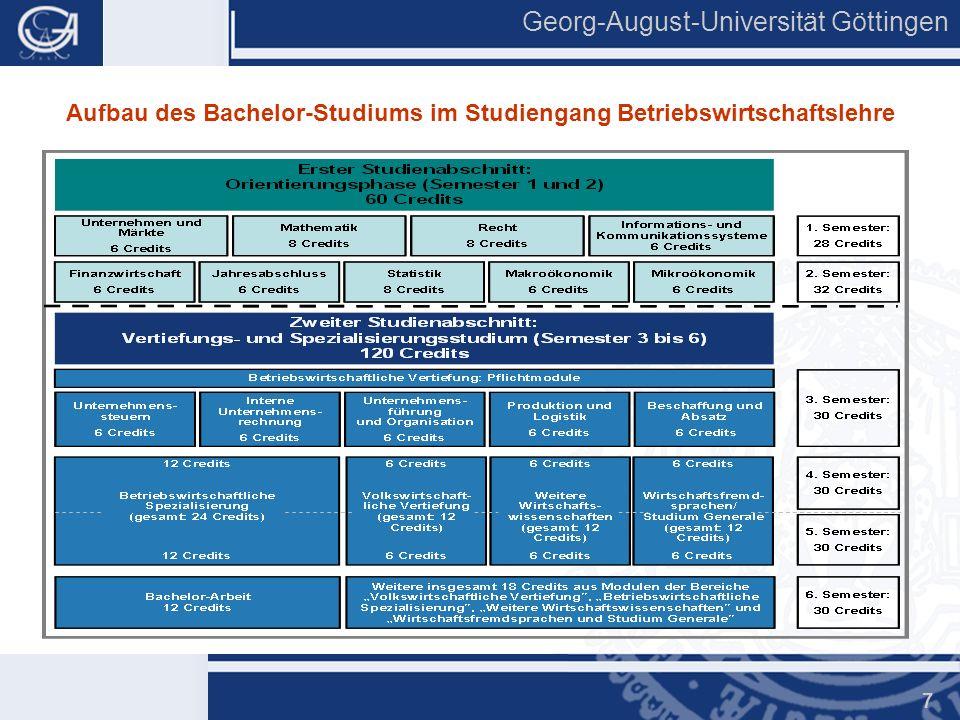 Georg-August-Universität Göttingen 7 Aufbau des Bachelor-Studiums im Studiengang Betriebswirtschaftslehre