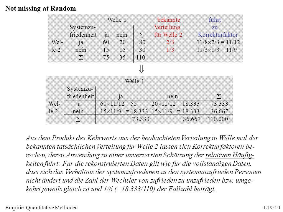 Empirie: Quantitative MethodenL19-10 Not missing at Random Aus dem Produkt des Kehrwerts aus der beobachteten Verteilung in Welle mal der bekannten tatsächlichen Verteilung für Welle 2 lassen sich Korrekturfaktoren be- rechen, deren Anwendung zu einer unverzerrten Schätzung der relativen Häufig- keiten führt: Für die rekonstruierten Daten gilt wie für die vollständigen Daten, dass sich das Verhältnis der systemzufriedenen zu den systemunzufrieden Personen nicht ändert und die Zahl der Wechsler von zufrieden zu unzufrieden bzw.