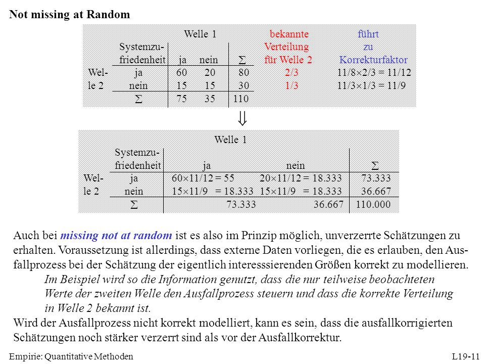 Empirie: Quantitative MethodenL19-11 Not missing at Random Welle 1 bekannteführt Systemzu-Verteilung zu friedenheit ja nein für Welle 2 Korrekturfaktor Wel- ja 60 20 802/311/8 2/3 = 11/12 le 2nein 15 15 301/311/3 1/3 = 11/9 75 35110 Auch bei missing not at random ist es also im Prinzip möglich, unverzerrte Schätzungen zu erhalten.