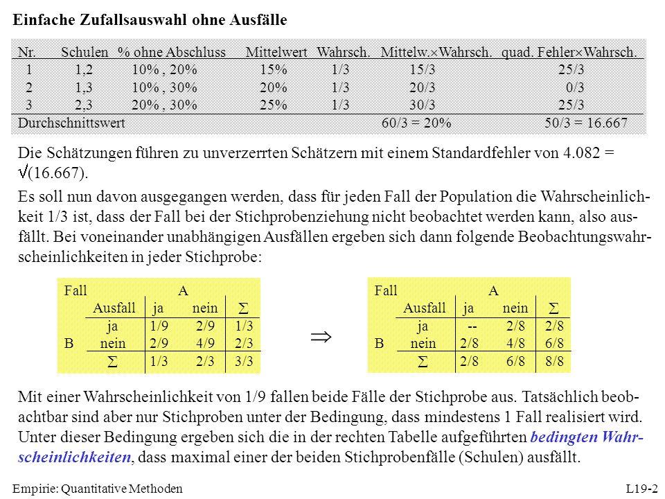 Empirie: Quantitative MethodenL19-2 Nr.Schulen% ohne AbschlussMittelwertWahrsch.