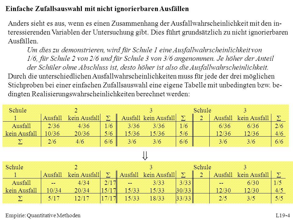 Empirie: Quantitative MethodenL19-5 Realisierungswahrscheinlichkeiten Nr.SchulenMittelwertStichpr.-Plan.kein Ausfall Mittelw.