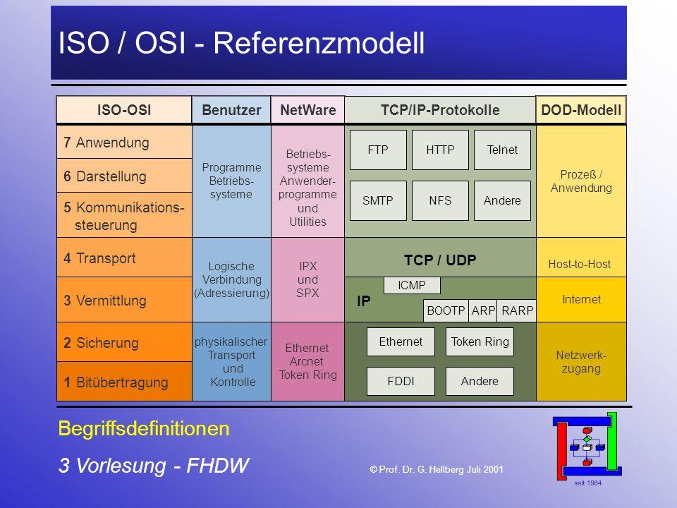 3 Vorlesung - FHDW © Prof. Dr. G. Hellberg Juli 2001 ISO / OSI - Referenzmodell 1 Bitübertragung ISO-OSI 2 Sicherung 3 Vermittlung 4 Transport 5 Kommu